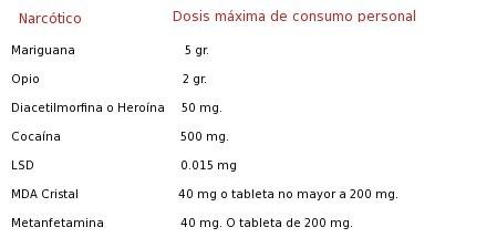 dosis_mexico